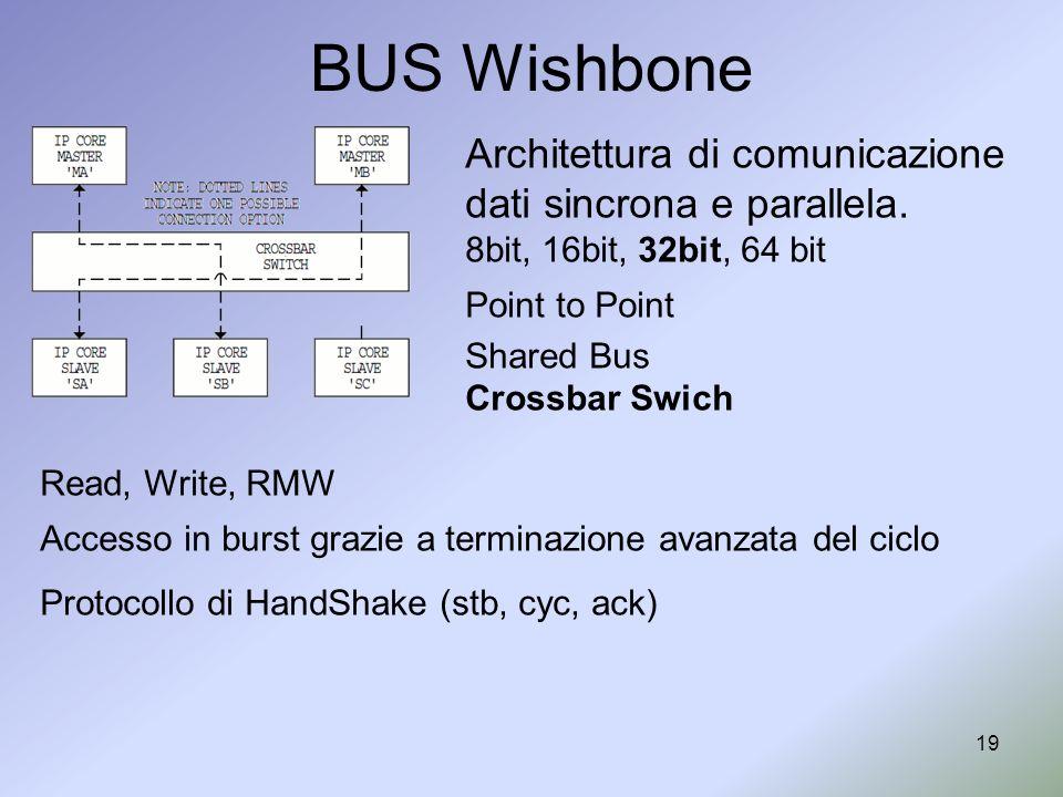 BUS Wishbone Architettura di comunicazione dati sincrona e parallela.