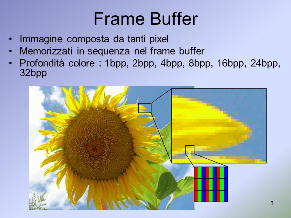 Frame Buffer Immagine composta da tanti pixel