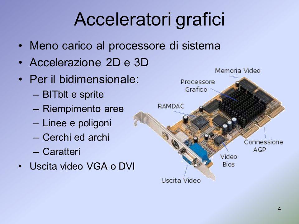 Acceleratori grafici Meno carico al processore di sistema