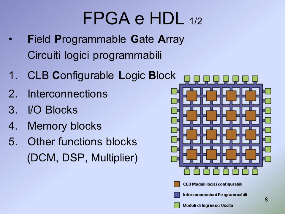 FPGA e HDL 1/2 Field Programmable Gate Array