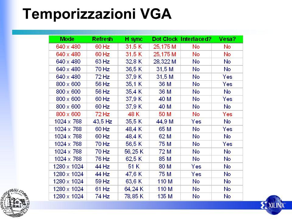 Temporizzazioni VGA