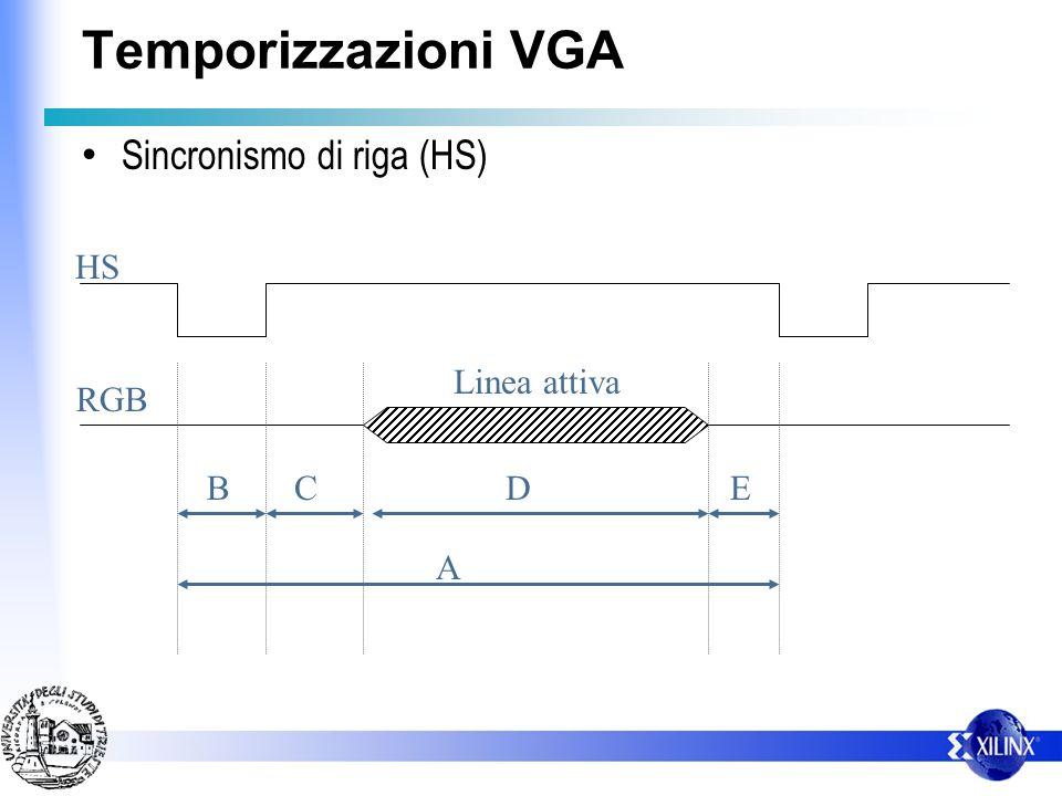 Temporizzazioni VGA Sincronismo di riga (HS) HS Linea attiva RGB B C D