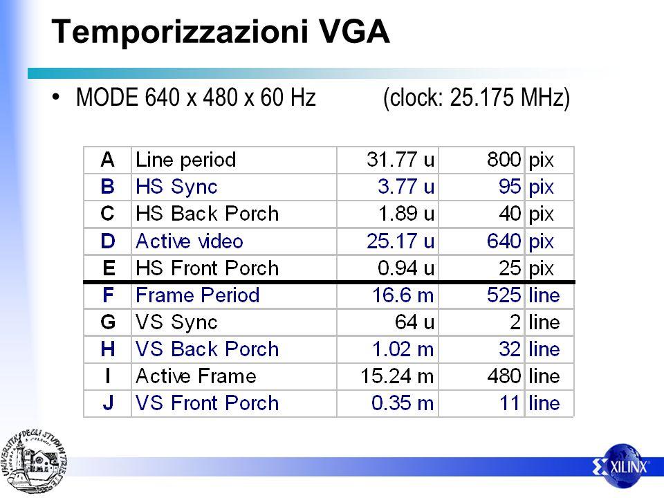 Temporizzazioni VGA MODE 640 x 480 x 60 Hz (clock: 25.175 MHz)
