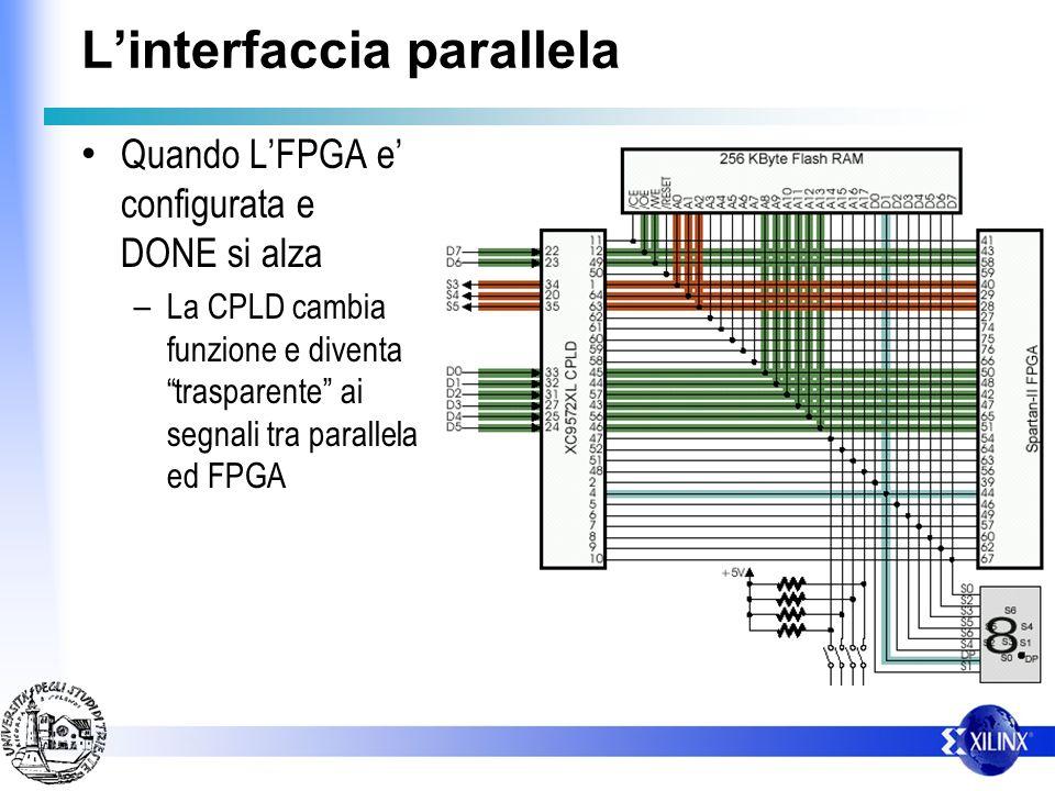 L'interfaccia parallela