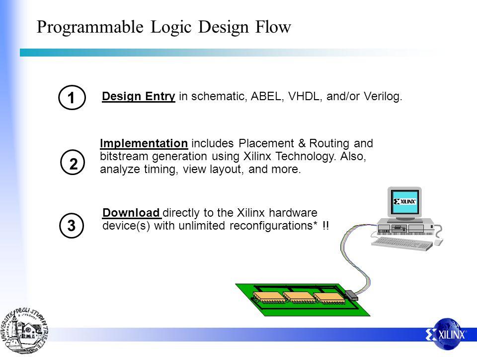 Programmable Logic Design Flow