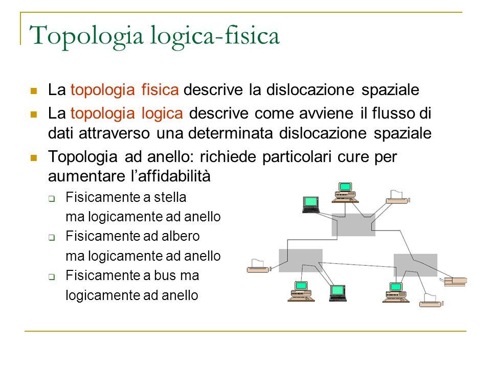 Topologia logica-fisica