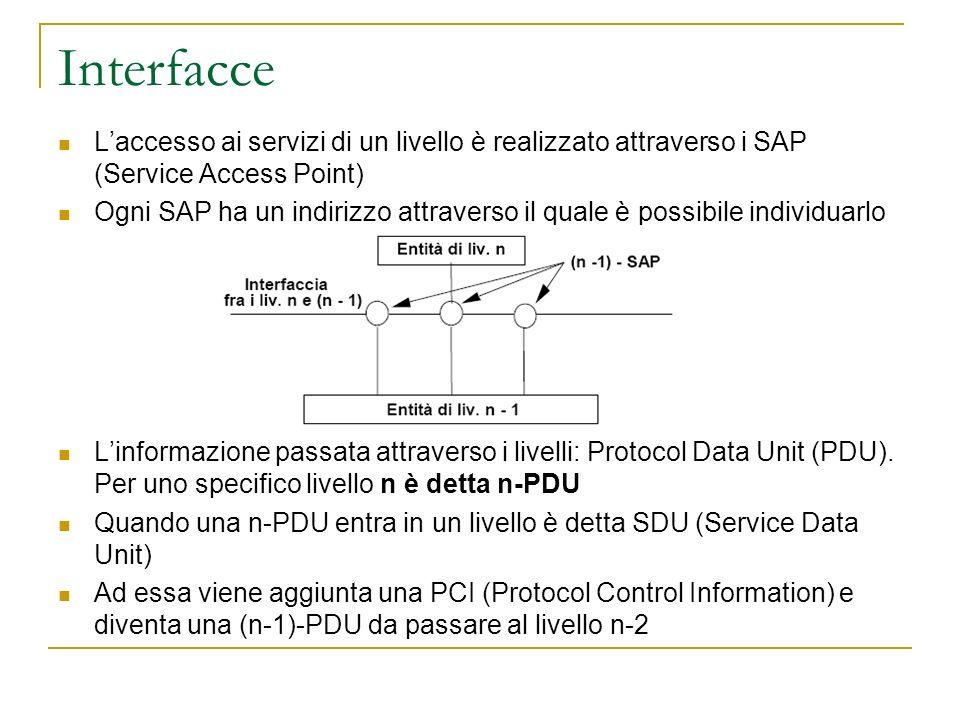 Interfacce L'accesso ai servizi di un livello è realizzato attraverso i SAP (Service Access Point)