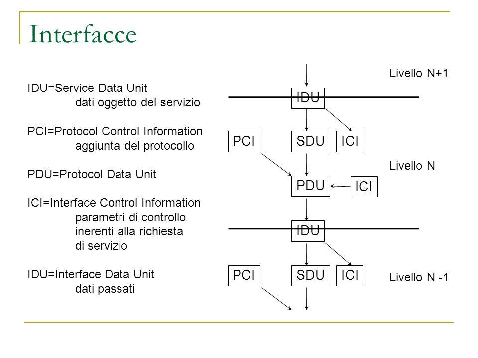 Interfacce IDU PCI SDU ICI PDU ICI IDU PCI SDU ICI Livello N+1