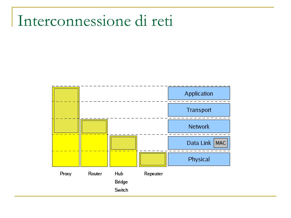 Interconnessione di reti