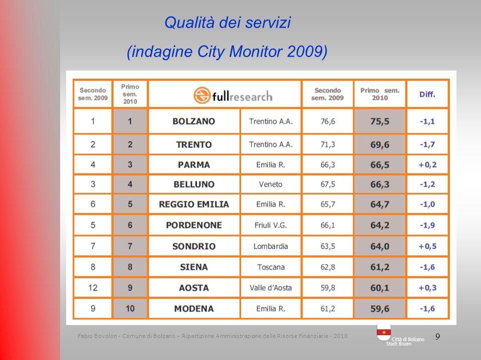 (indagine City Monitor 2009)