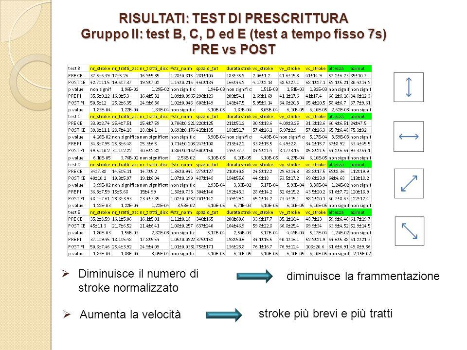 RISULTATI: TEST DI PRESCRITTURA Gruppo II: test B, C, D ed E (test a tempo fisso 7s) PRE vs POST
