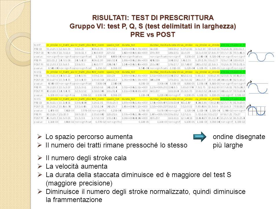 RISULTATI: TEST DI PRESCRITTURA Gruppo VI: test P, Q, S (test delimitati in larghezza) PRE vs POST