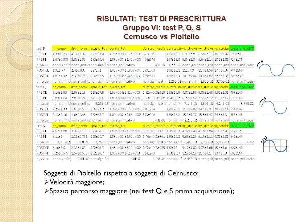 RISULTATI: TEST DI PRESCRITTURA Gruppo VI: test P, Q, S Cernusco vs Pioltello