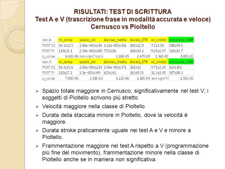 RISULTATI: TEST DI SCRITTURA Test A e V (trascrizione frase in modalità accurata e veloce) Cernusco vs Pioltello