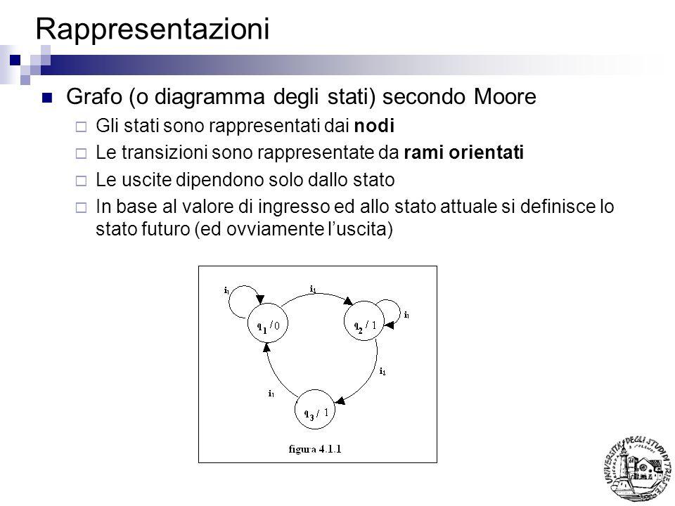Rappresentazioni Grafo (o diagramma degli stati) secondo Moore