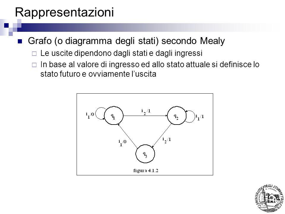 Rappresentazioni Grafo (o diagramma degli stati) secondo Mealy