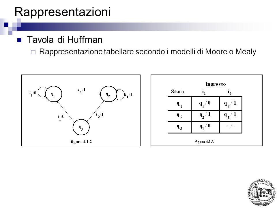 Rappresentazioni Tavola di Huffman
