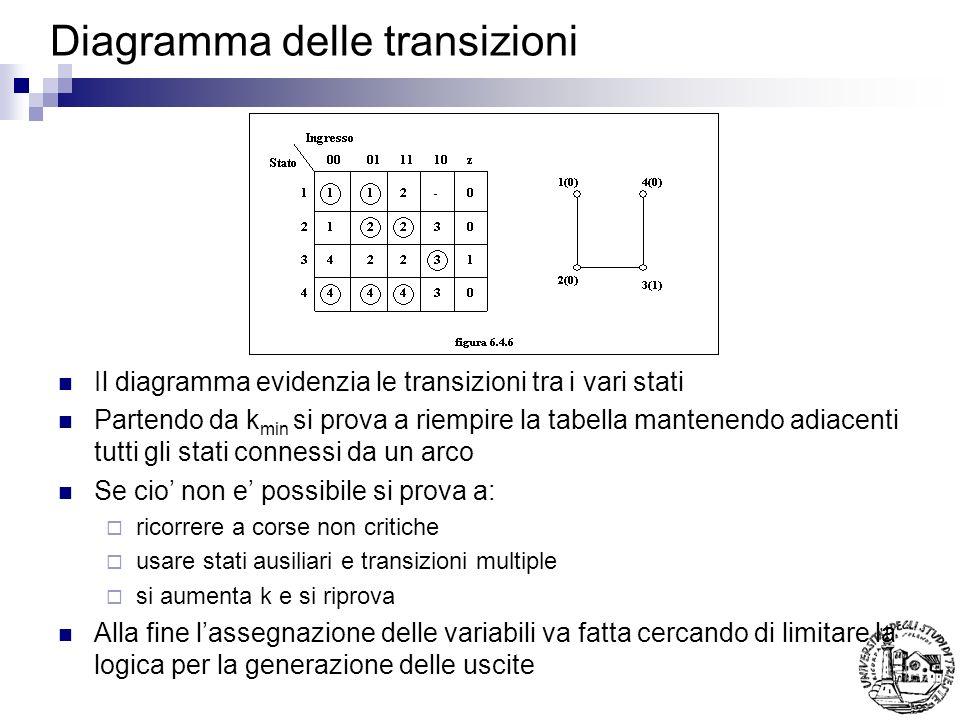 Diagramma delle transizioni