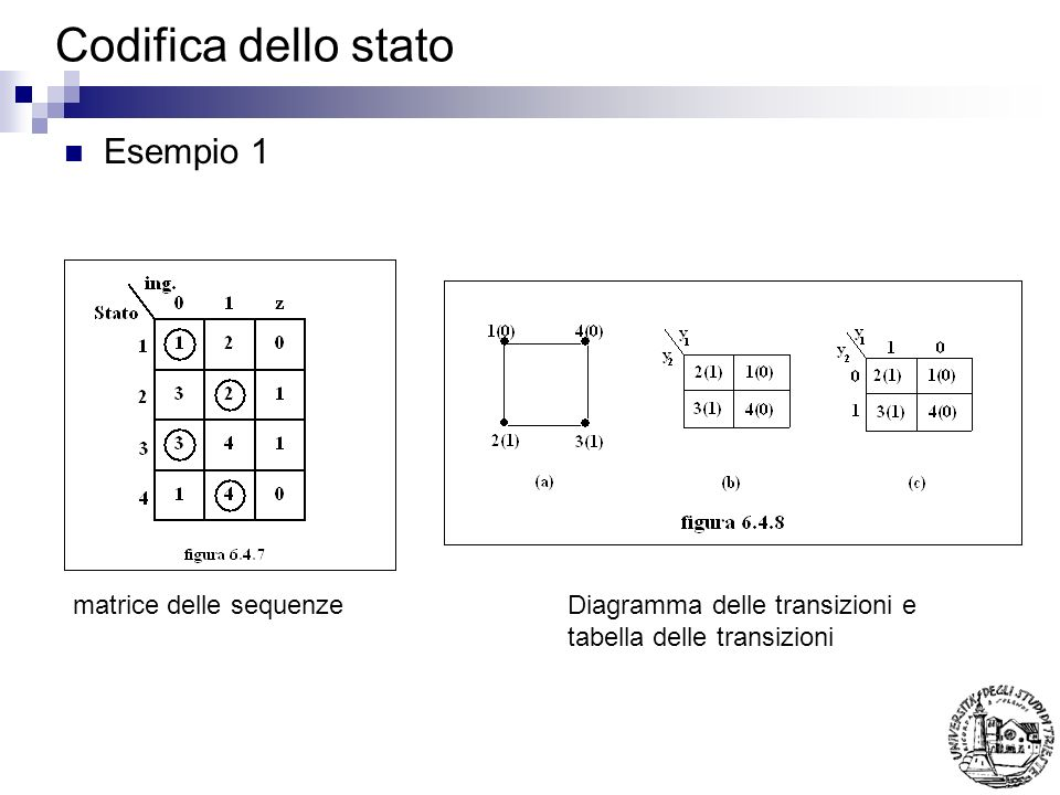 Codifica dello stato Esempio 1 matrice delle sequenze
