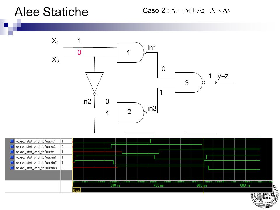 Alee Statiche Caso 2 : Dt = Di + D2 - D1 < D3 1 2 3 X1 X2 y=z 1 in1