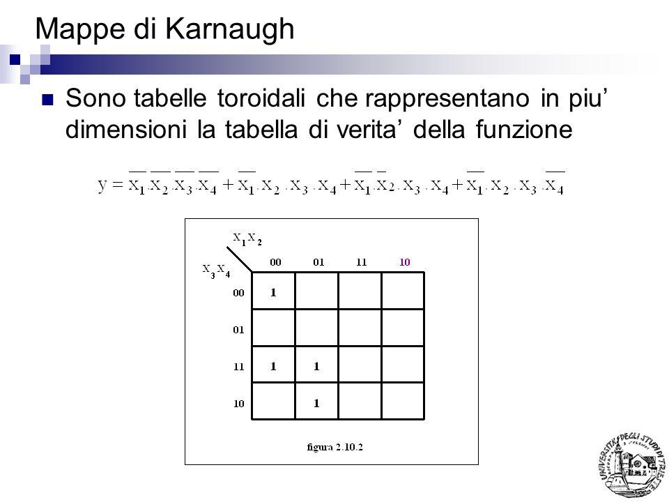 Mappe di Karnaugh Sono tabelle toroidali che rappresentano in piu' dimensioni la tabella di verita' della funzione.