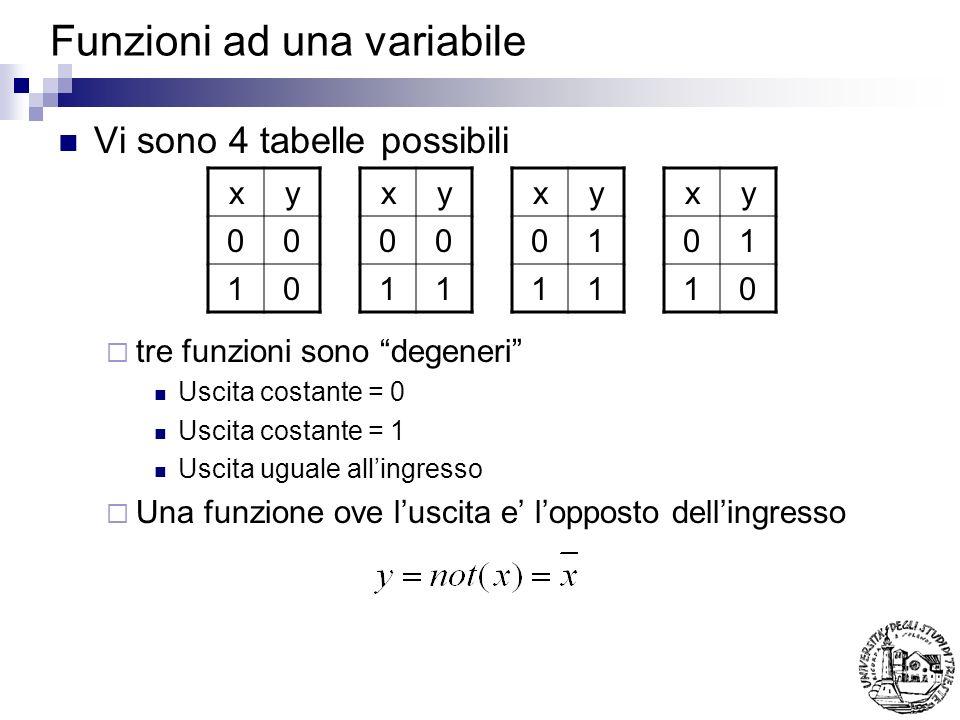 Funzioni ad una variabile