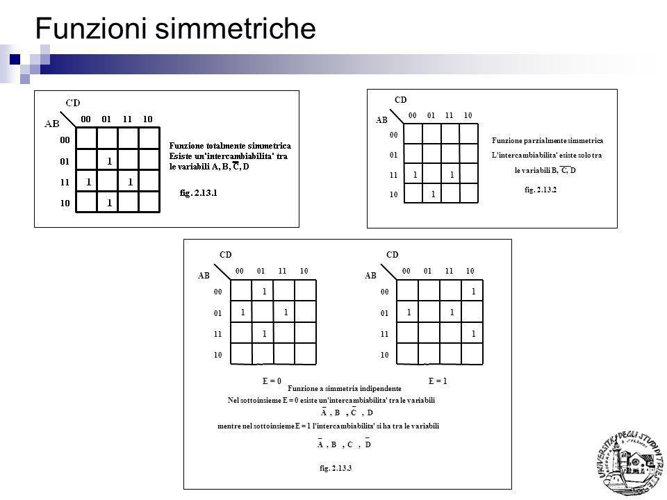 Funzioni simmetriche CD AB 1 CD AB 1 E = 0 E = 1 00 01 11 10