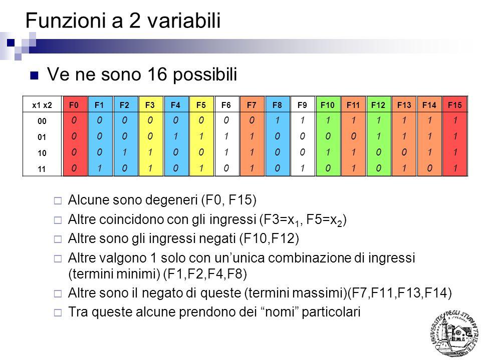 Funzioni a 2 variabili Ve ne sono 16 possibili