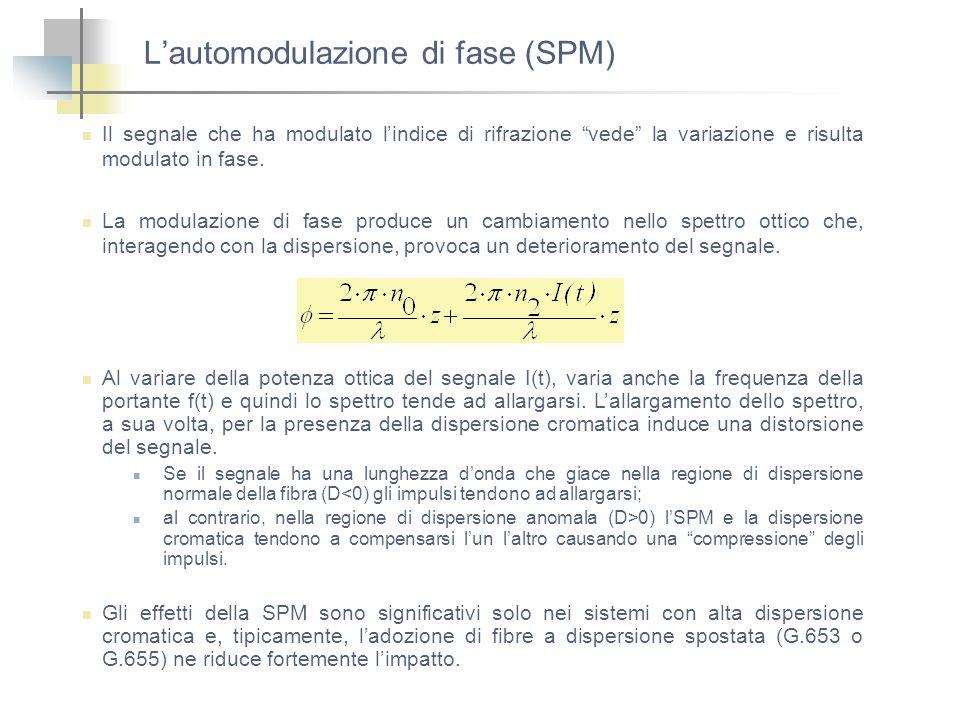 L'automodulazione di fase (SPM)