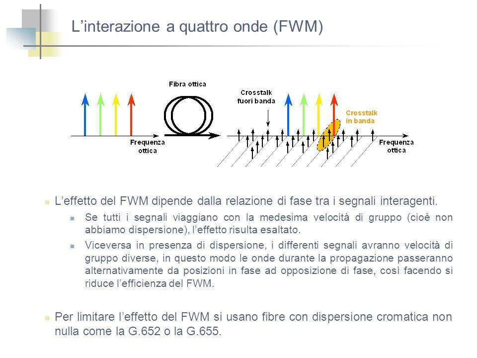 L'interazione a quattro onde (FWM)