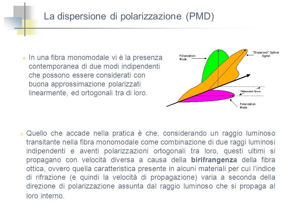 La dispersione di polarizzazione (PMD)