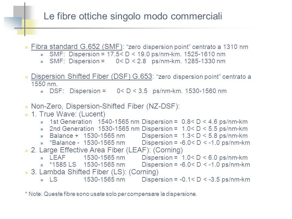Le fibre ottiche singolo modo commerciali