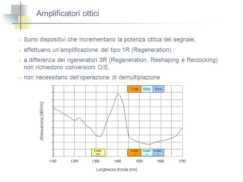 Amplificatori ottici Sono dispositivi che incrementano la potenza ottica del segnale, effettuano un'amplificazione del tipo 1R (Regeneration),