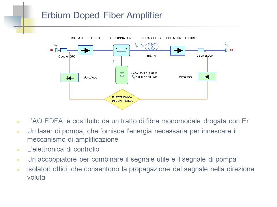 Erbium Doped Fiber Amplifier