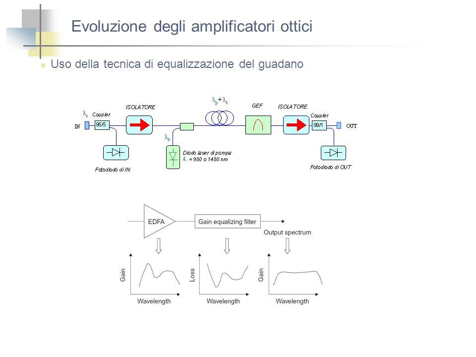 Evoluzione degli amplificatori ottici