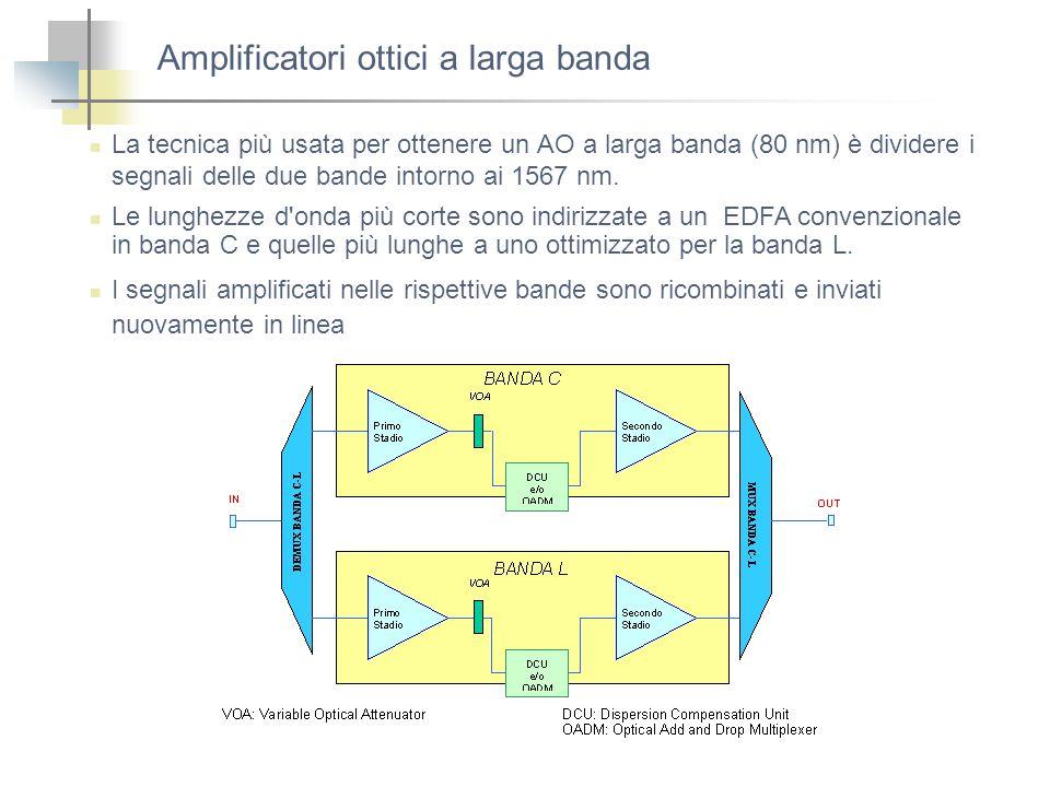 Amplificatori ottici a larga banda