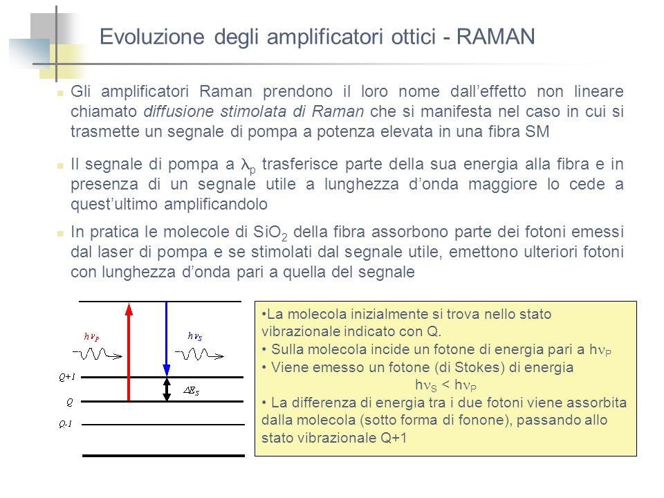 Evoluzione degli amplificatori ottici - RAMAN