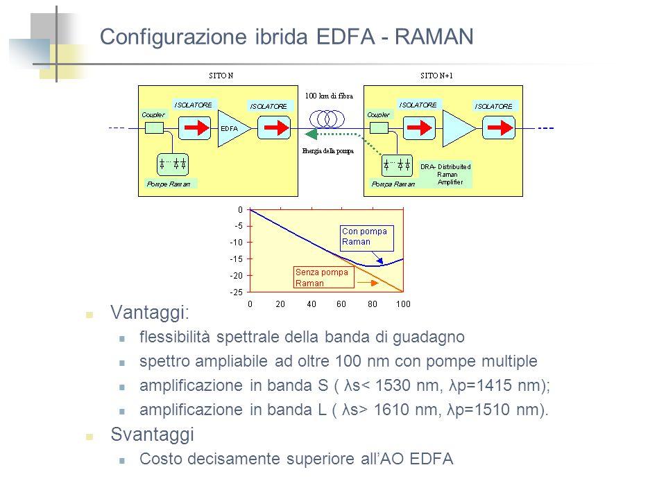 Configurazione ibrida EDFA - RAMAN