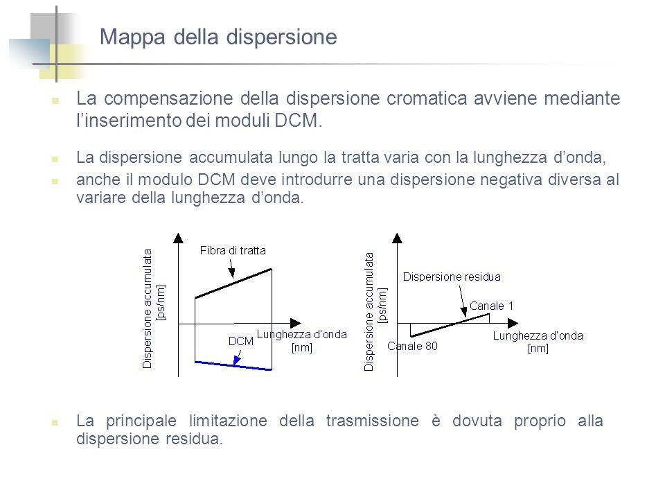 Mappa della dispersione