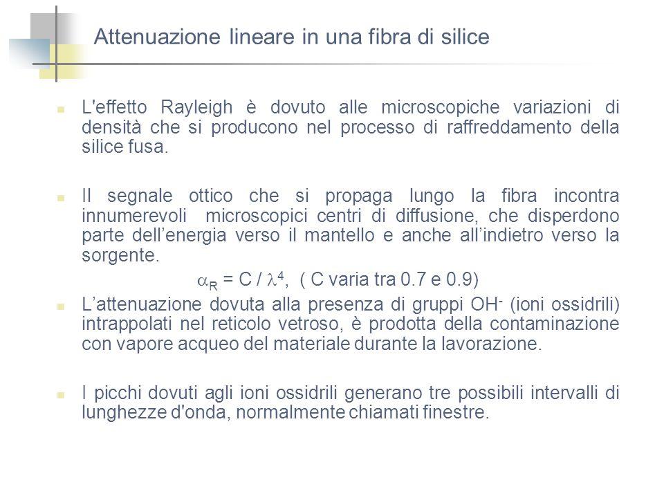Attenuazione lineare in una fibra di silice