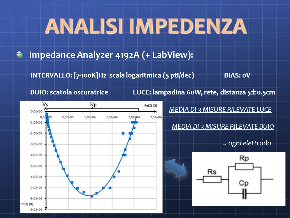 ANALISI IMPEDENZA Impedance Analyzer 4192A (+ LabView):