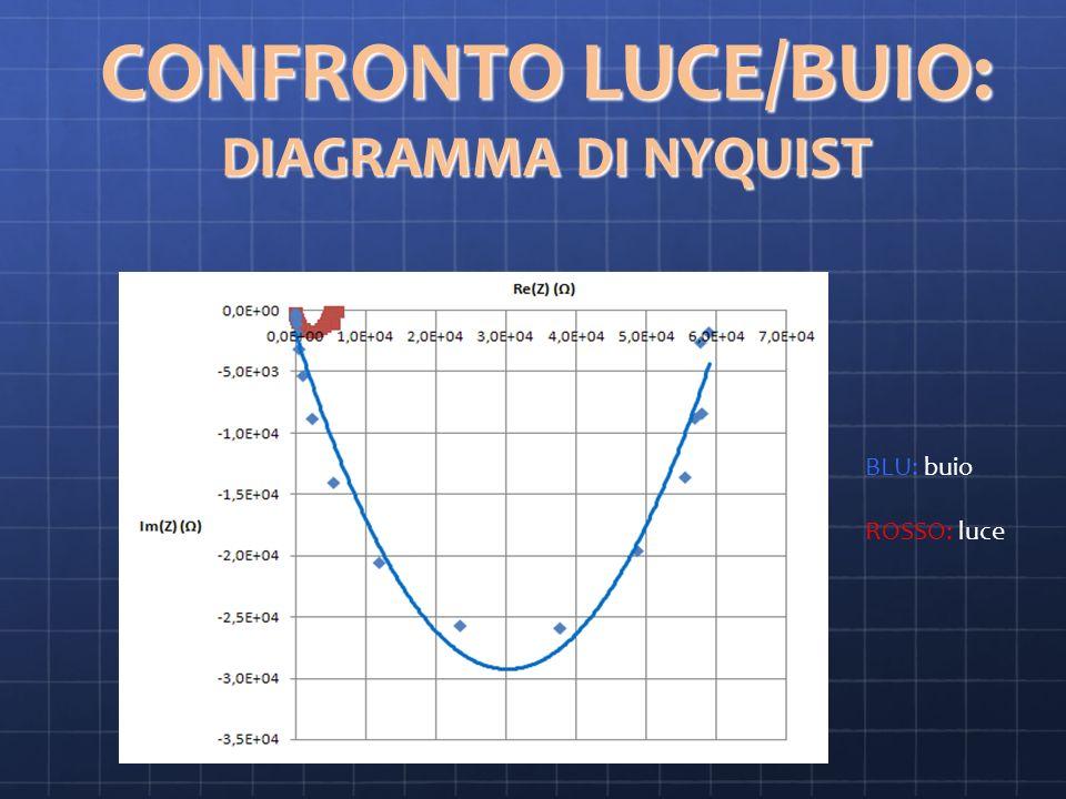 CONFRONTO LUCE/BUIO: DIAGRAMMA DI NYQUIST