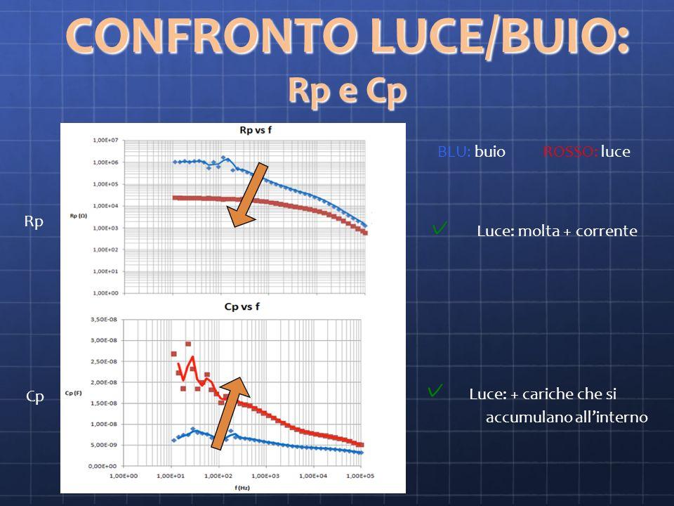 CONFRONTO LUCE/BUIO: Rp e Cp
