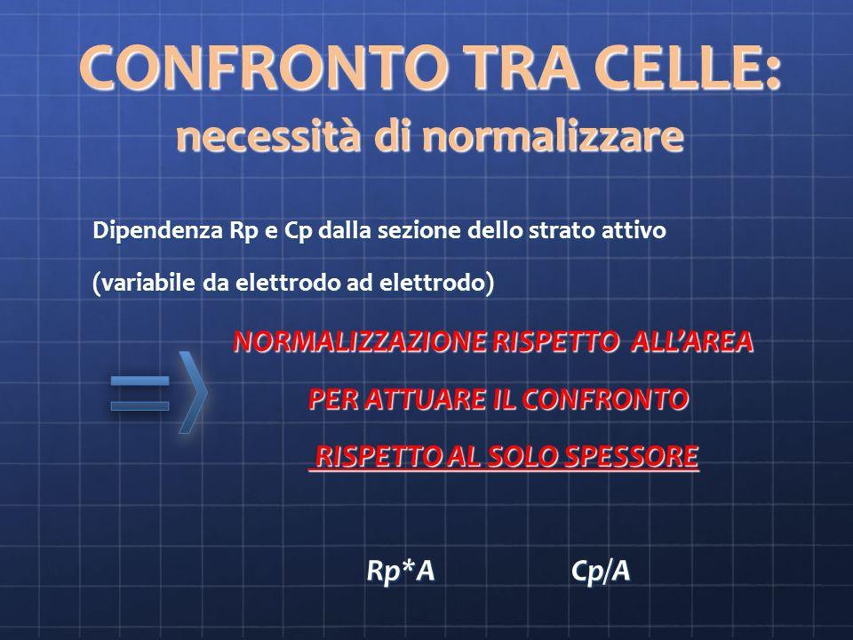 CONFRONTO TRA CELLE: necessità di normalizzare