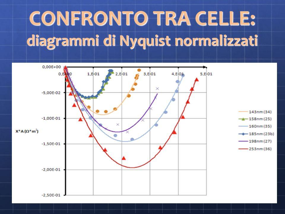 CONFRONTO TRA CELLE: diagrammi di Nyquist normalizzati