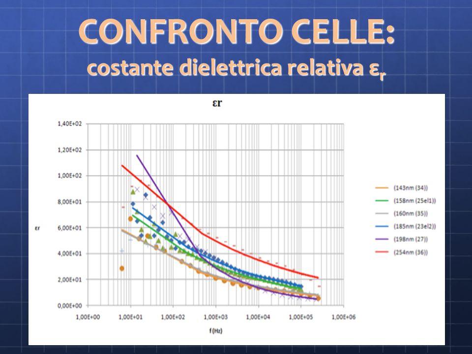 CONFRONTO CELLE: costante dielettrica relativa εr