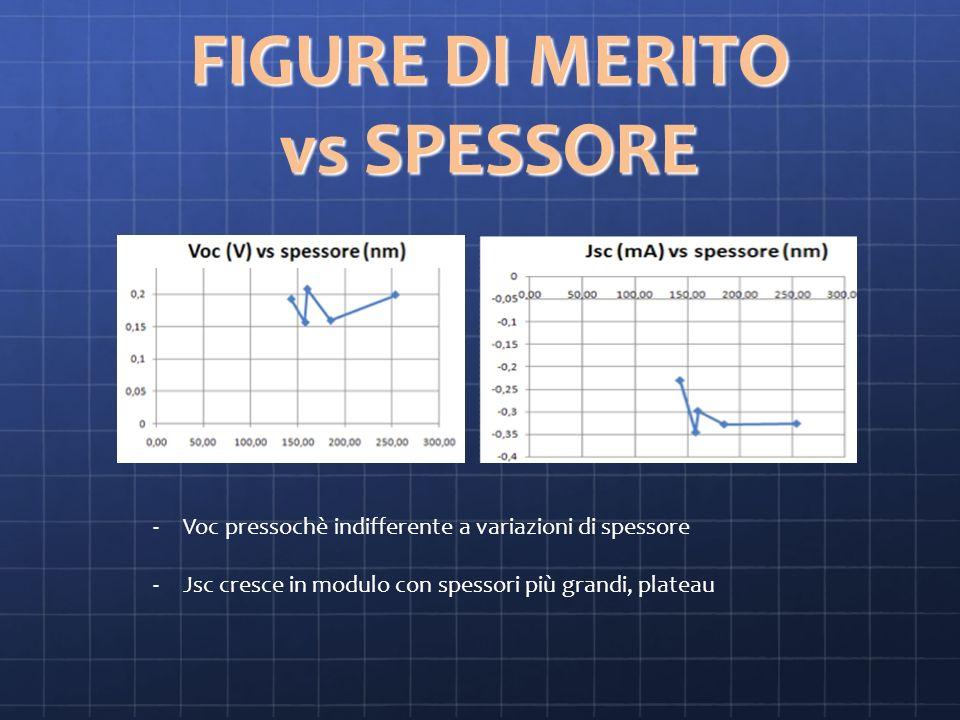 FIGURE DI MERITO vs SPESSORE