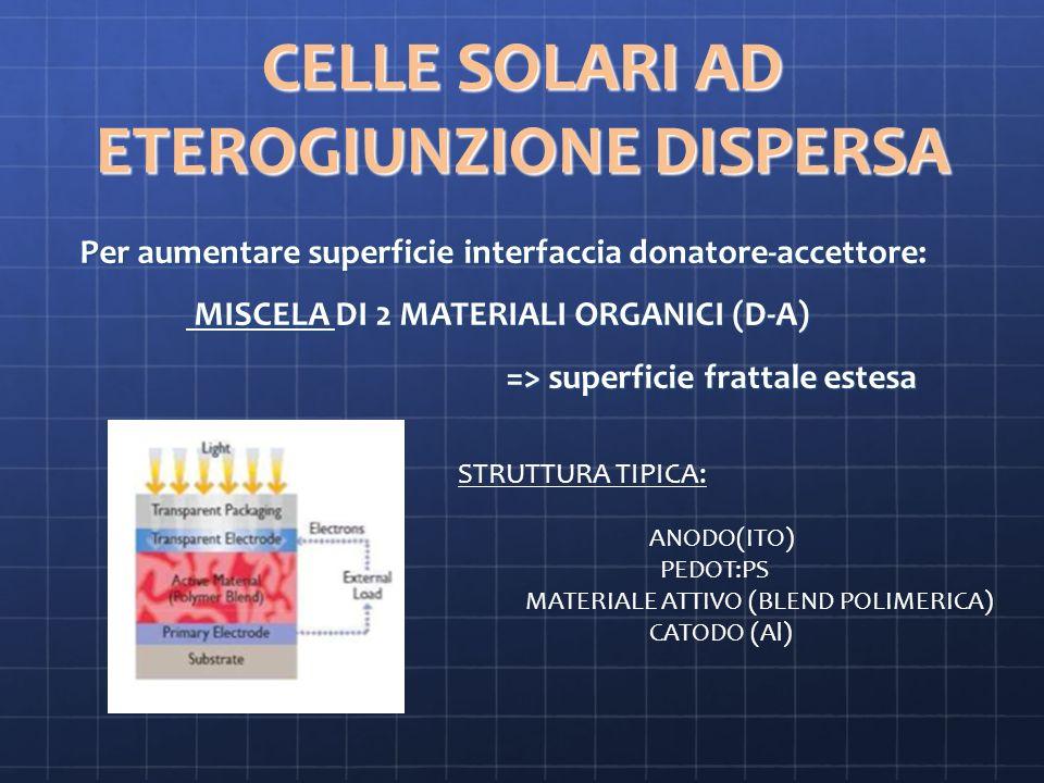 CELLE SOLARI AD ETEROGIUNZIONE DISPERSA