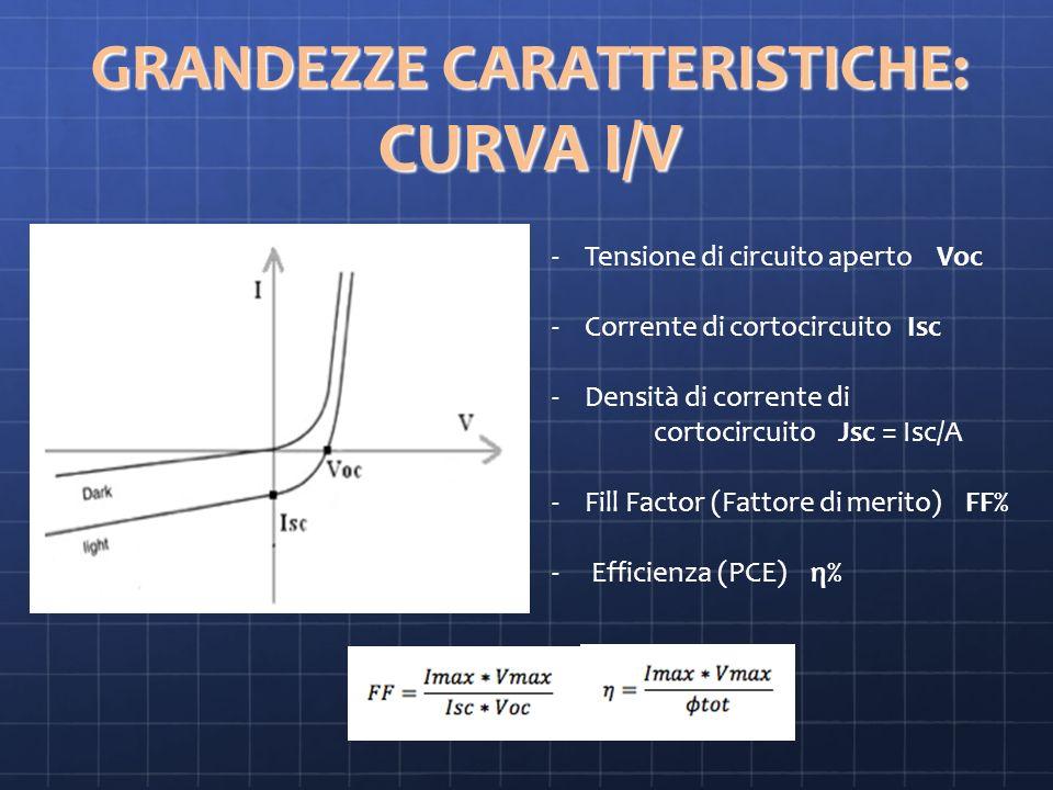 GRANDEZZE CARATTERISTICHE: CURVA I/V