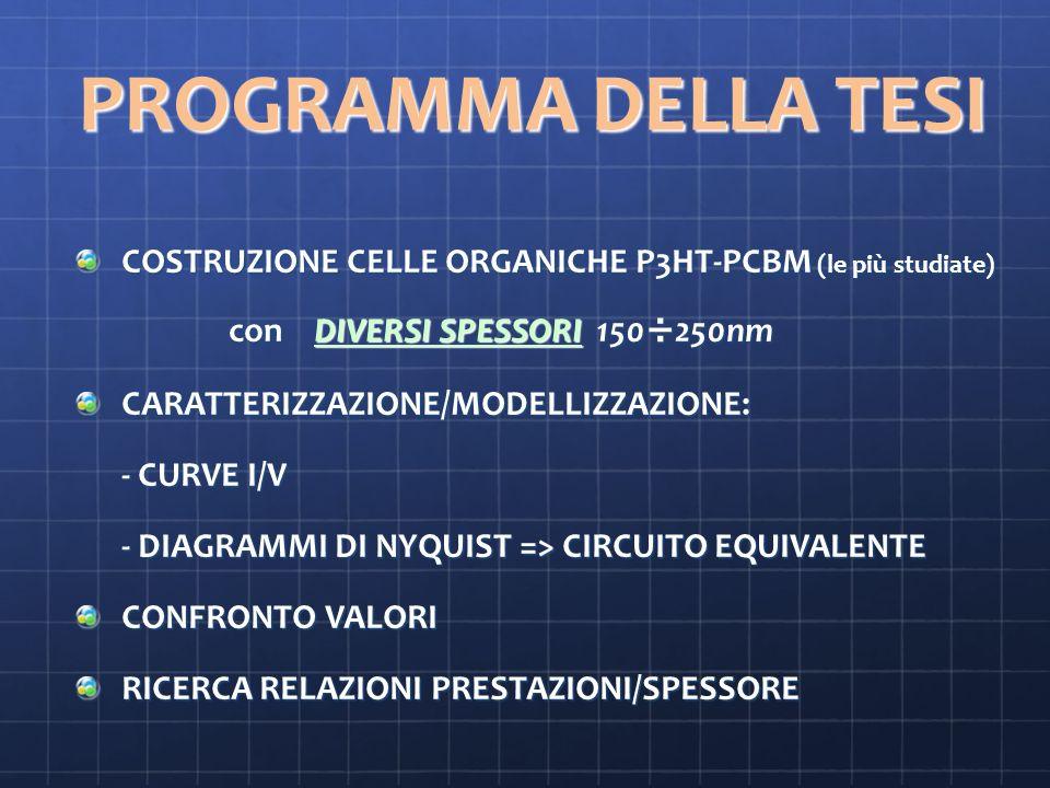 PROGRAMMA DELLA TESI COSTRUZIONE CELLE ORGANICHE P3HT-PCBM (le più studiate) con DIVERSI SPESSORI 150÷250nm.